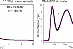 New publication : OM-MADE: : An open-source program to simulate one-dimensional solute transport in multiple exchanging conduits and storage zones
